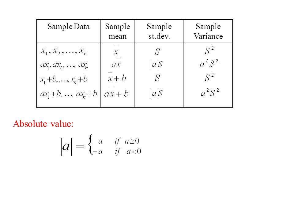 23 Measures of Dispersion (Variation) - ppt video online download - sample variance