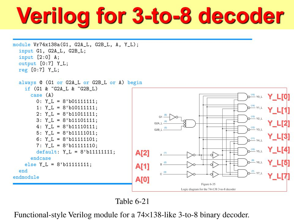 logic diagram of 3x8 decoder