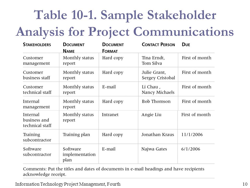 project analysis - criasite - project stakeholder analysis template
