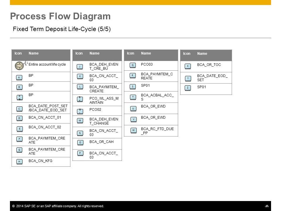 process flow diagram create