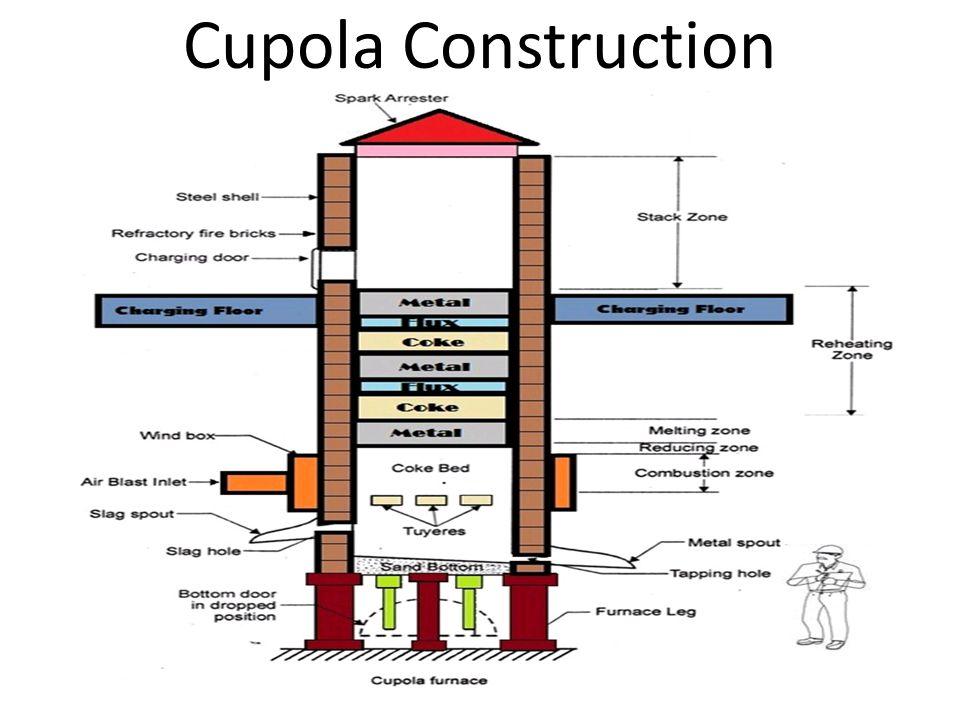 Cupola Schematic Wiring Diagram