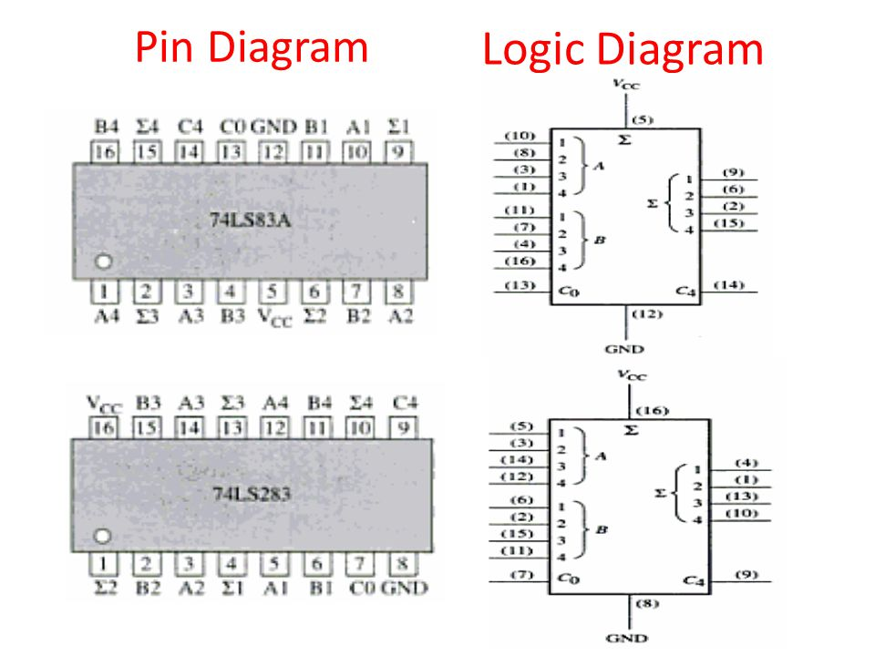 logic diagram from truth table