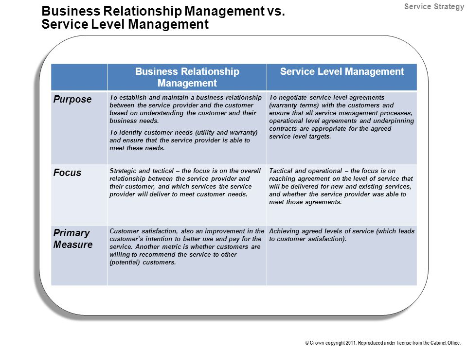 ITIL Foundation IT Service Management Lifecycle Instructor Tom - business service level agreement