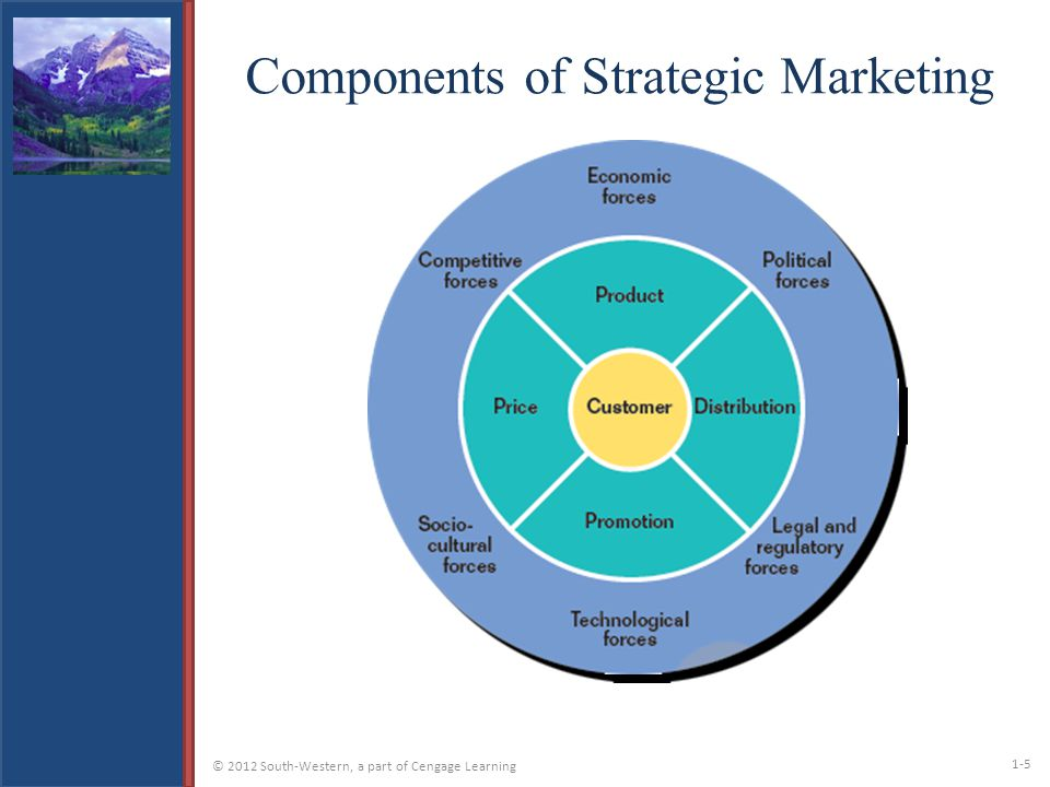 Components Marketing Plan - Design Templates