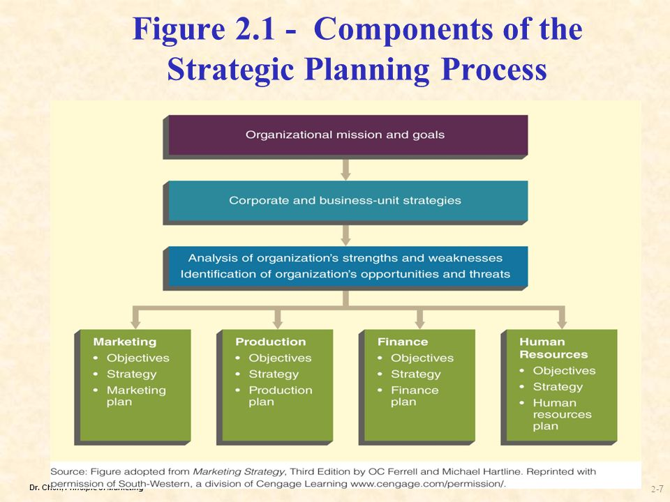 Part 1 STRATEGIC MARKETING AND ITS ENVIRONMENT - ppt download - components marketing plan