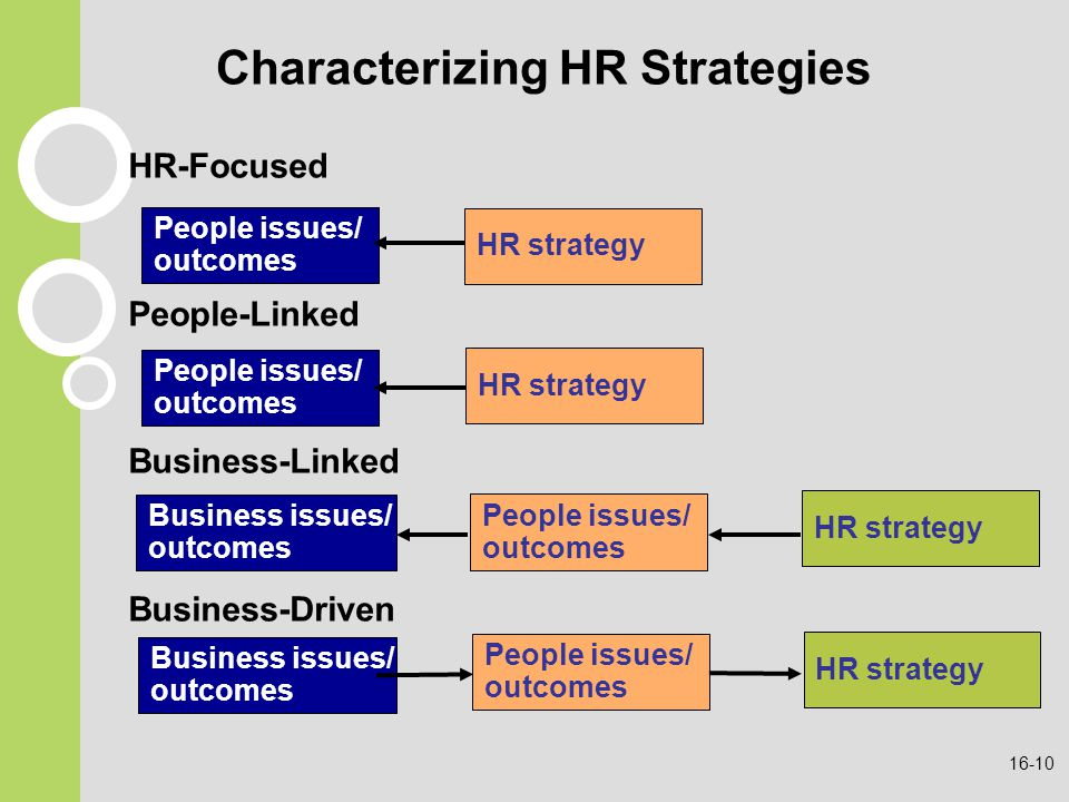 Hr Strategy Characterizing Hr Strategies Human Resource Management