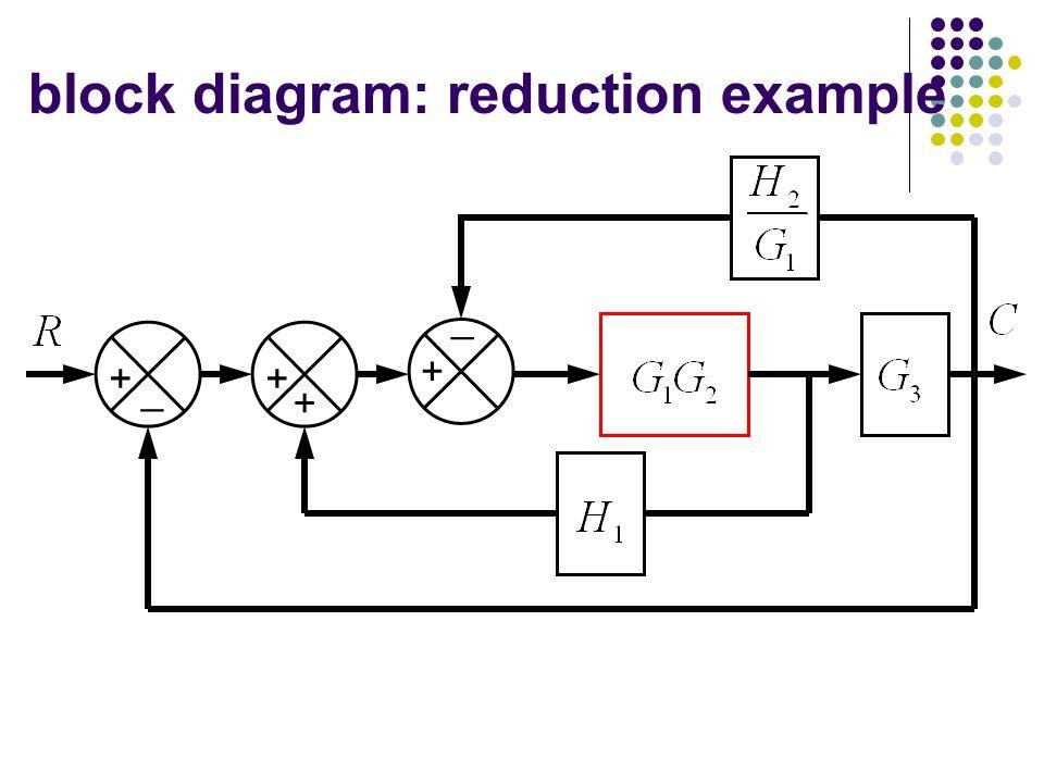block diagram reduction feedforward