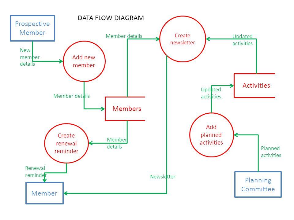 data flow diagram - Selol-ink - Data Flow Chart