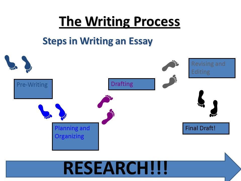 Steps Involved In Writing A Research Paper