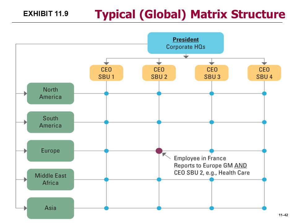 Compare and contrast functional versus matrix organizational - matrix organizational structure