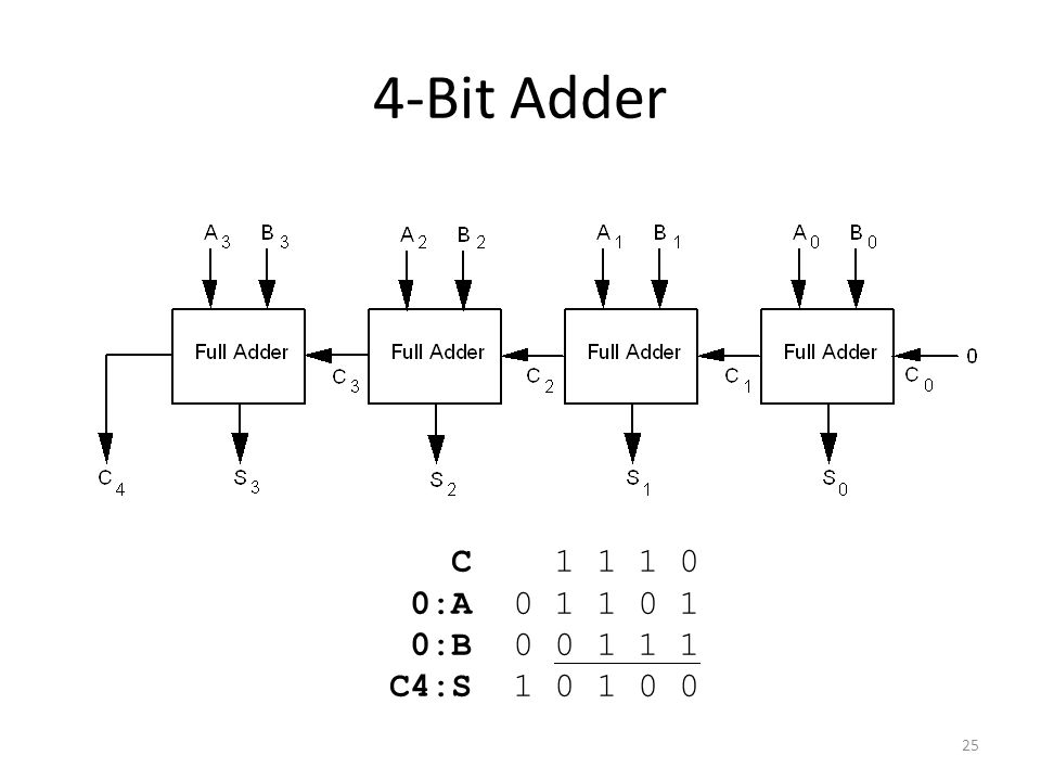 4 bit comparator logic diagram and truth table