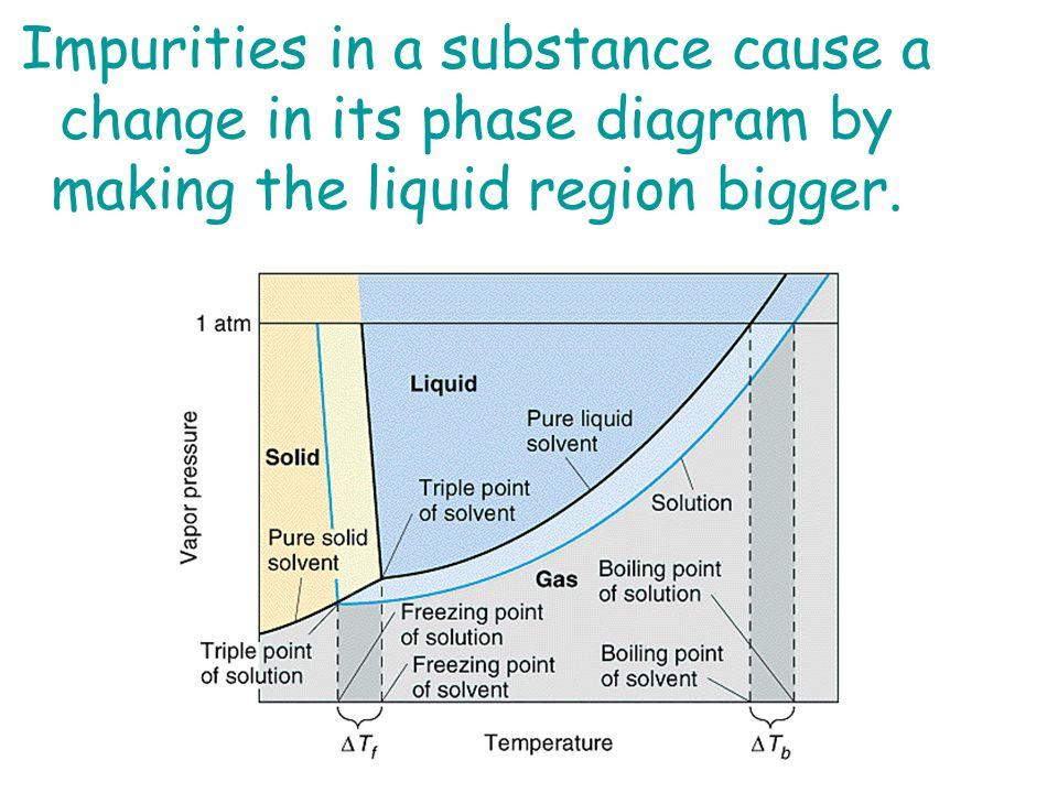 pure substance diagram