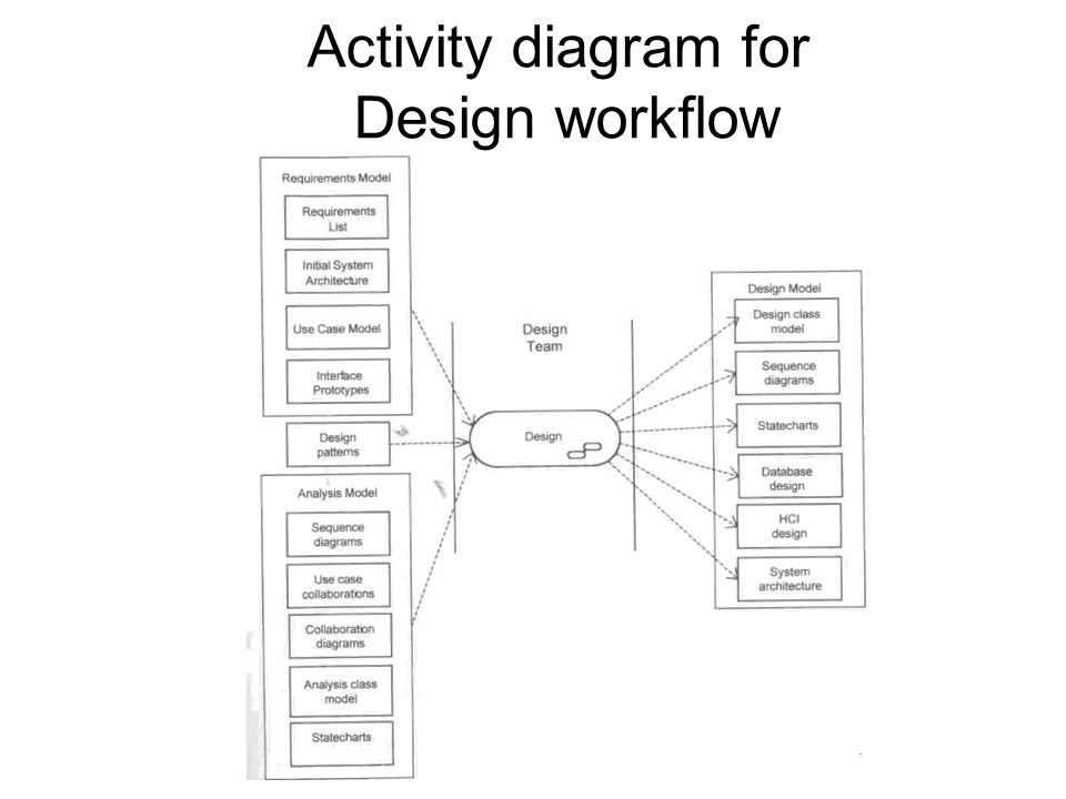 workflow diagram microsoft office