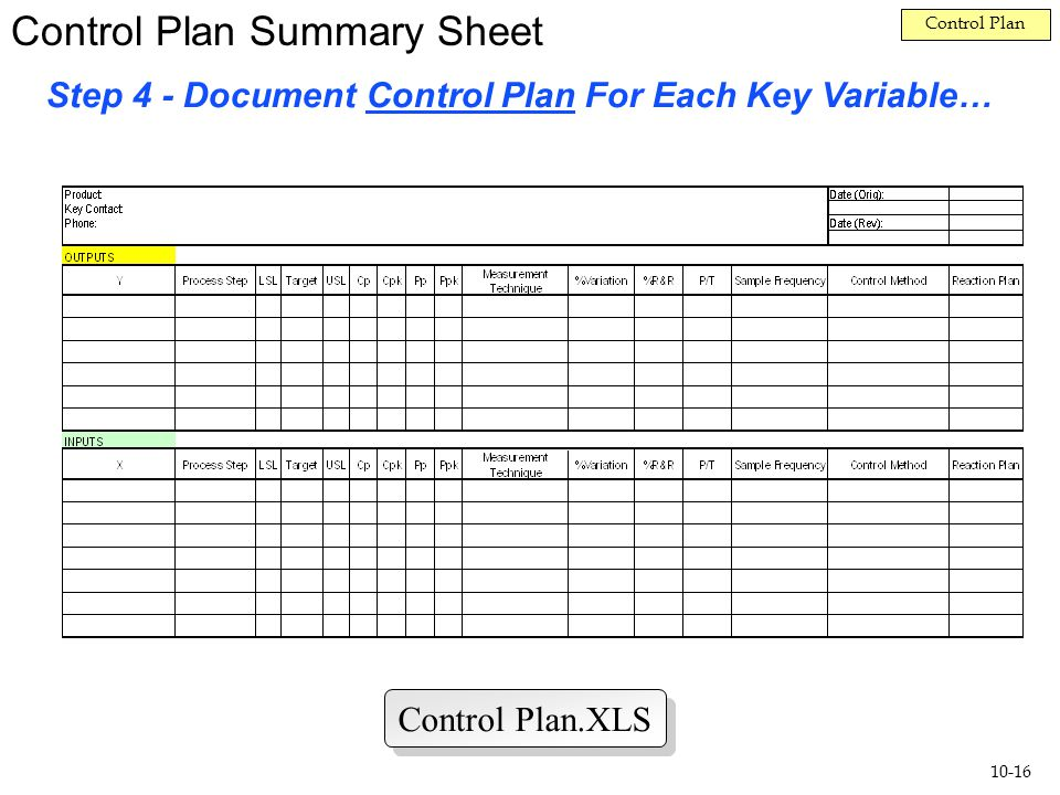 The Quality Improvement Model - ppt video online download - control plan