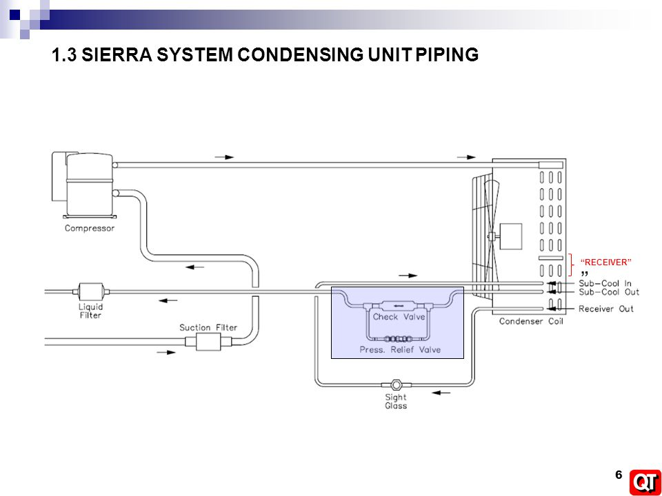 Air Handling Unit Piping Diagram - Explained Wiring Diagrams