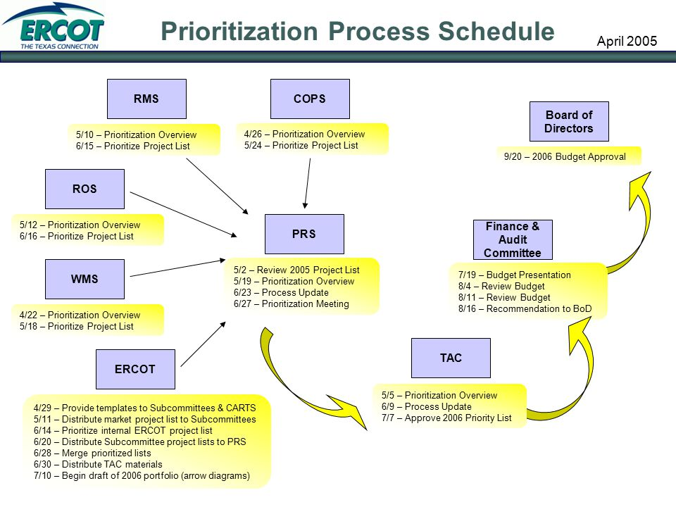 2006 Project Prioritization Process - ppt download - project prioritization template