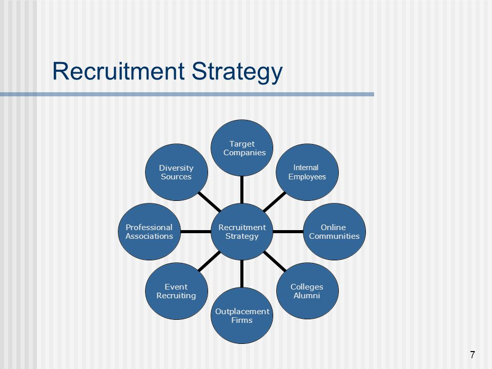 Recruitment Strategy Top Recruitment Marketing Strategies For - recruitment strategies template