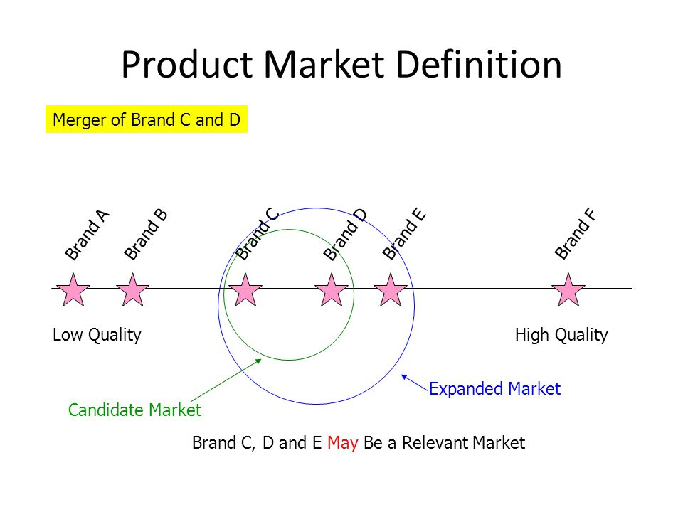 product market definition 28 images ppt unilateral effects