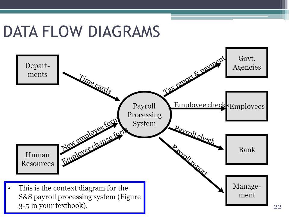 Human resource data flow diagram Homework Help - Data Flow Chart