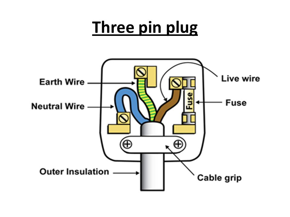 wiring a plug gcse physics