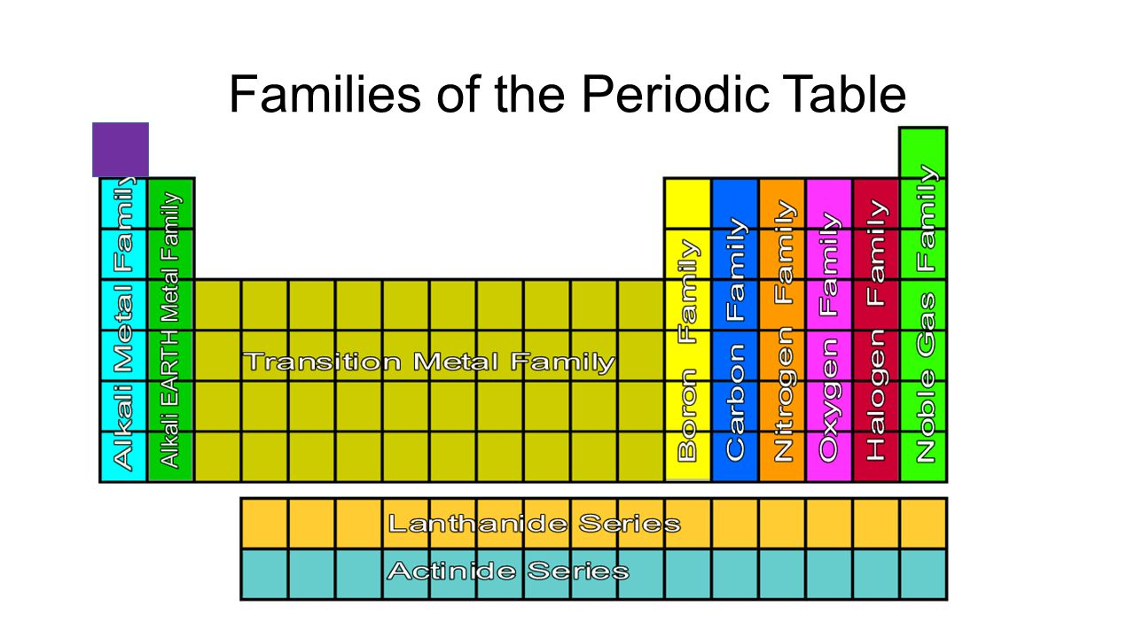 Periodic Table Families Gallery Periodic Table Images – Periodic Table Families Worksheet