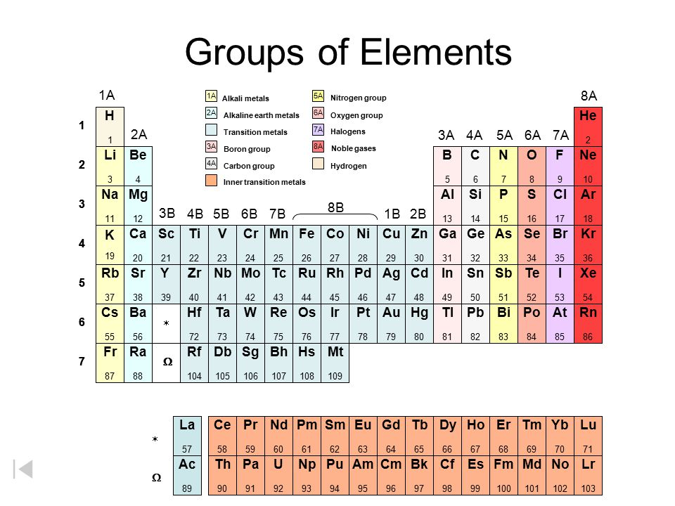 Periodic Table » Group 1a Periodic Table - Periodic Table of - new periodic table of elements group 1a
