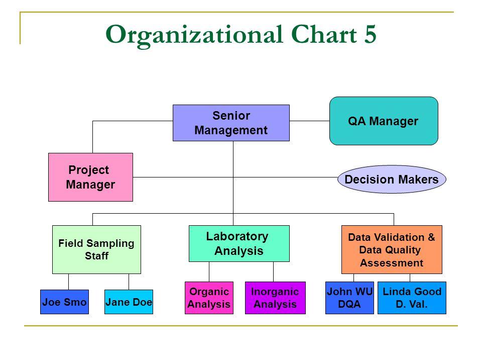 Qa Qc Organization Chart - Rebellions