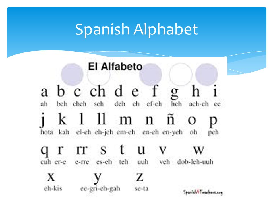 Spanish Letters \ Numbers - ppt video online download - spanish alphabet chart