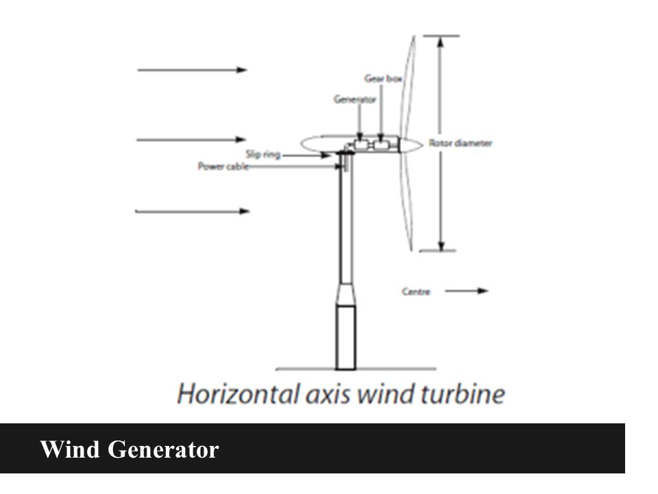 how does wind power a wind turbine work
