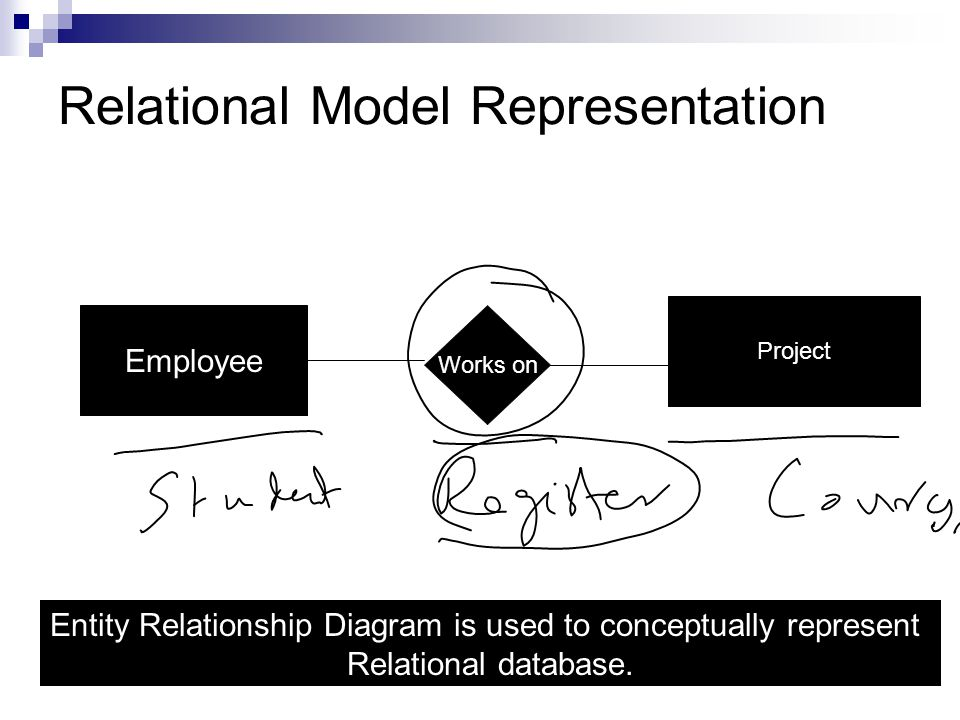 microsoft project relationship diagram