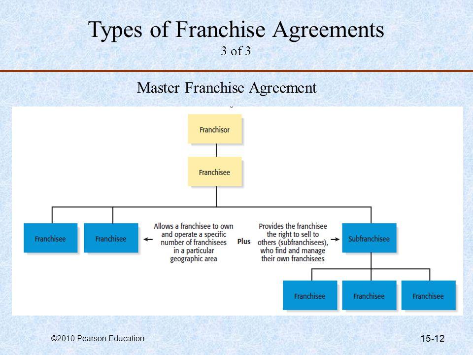 Sample Franchise Agreements Franchise Agreement Template Sample
