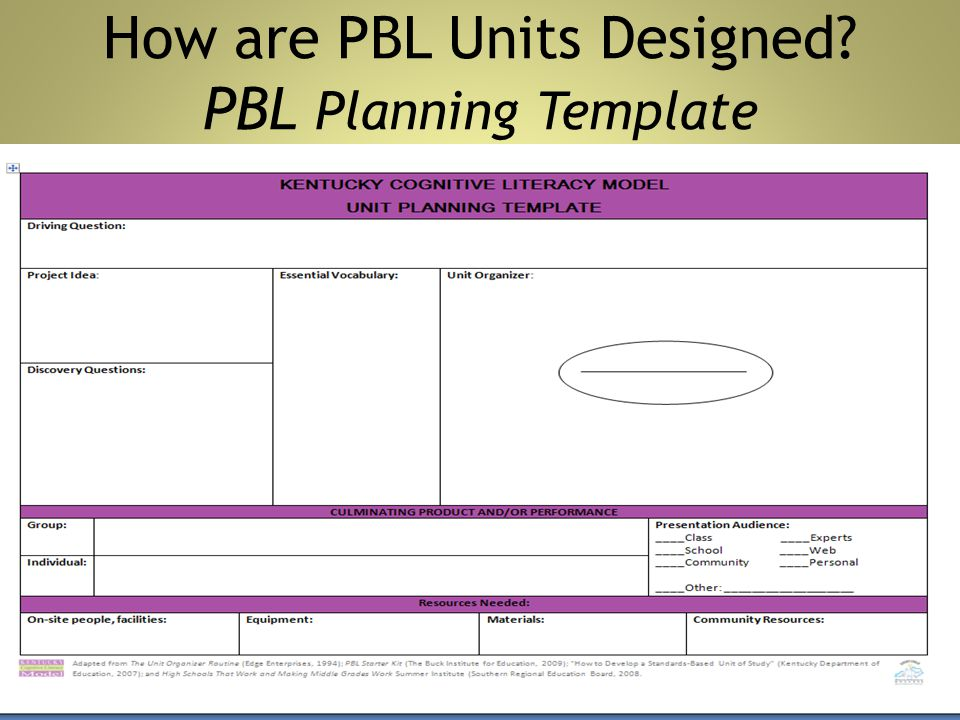 Pbl Lesson Plan Template