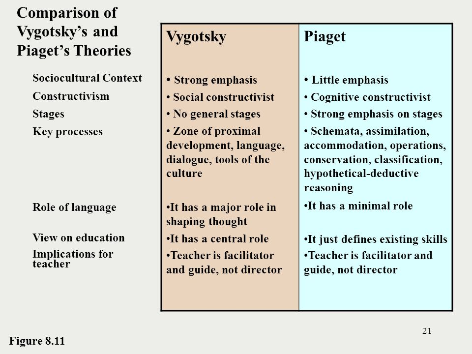 Piaget\u0027s Theory of Cognitive Development - ppt video online download