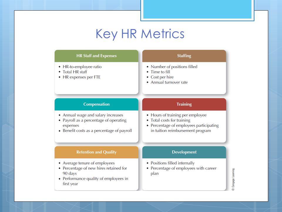 Hr Metrics Big Data Implementation Challenges HrS Struggle For - hr metrics