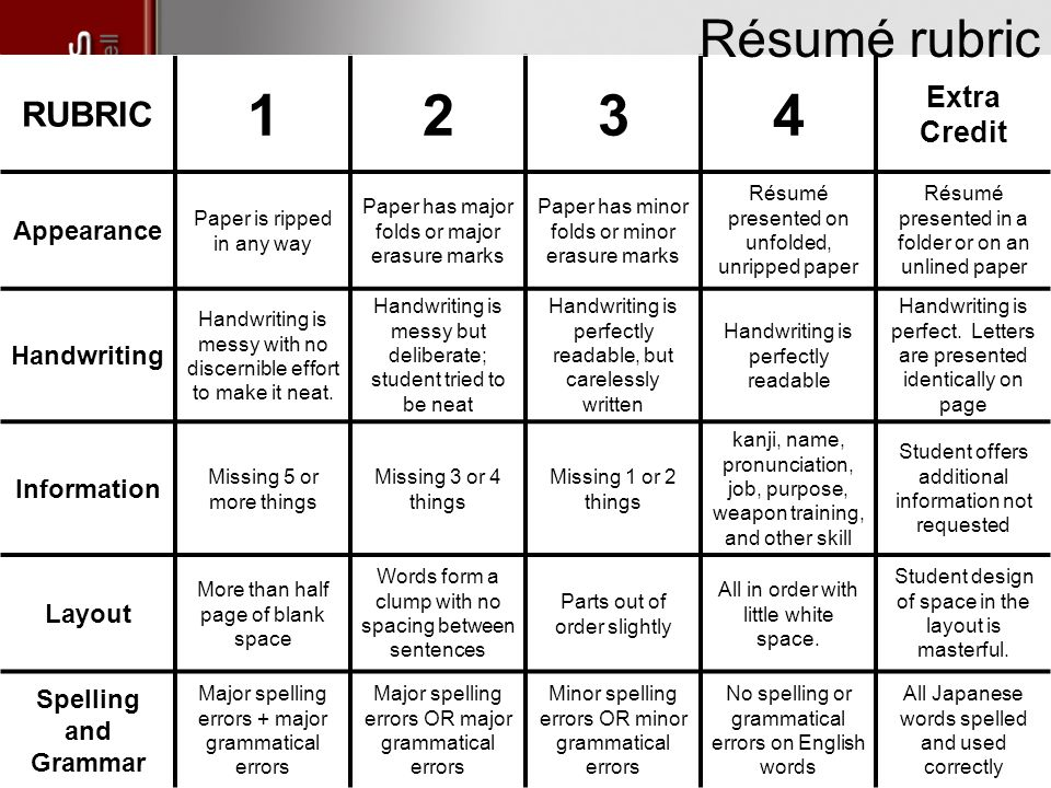 Colorful Resume Rubric For Grading Ornament - Example Resume and - resume grading rubric