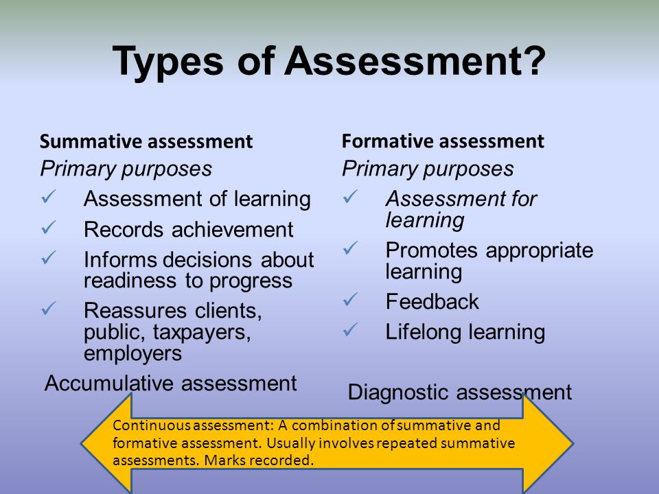 Types Of Assessments Formative Assessment Provides Feedback And