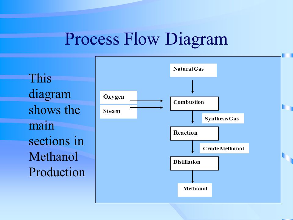 process flow diagram natural gas