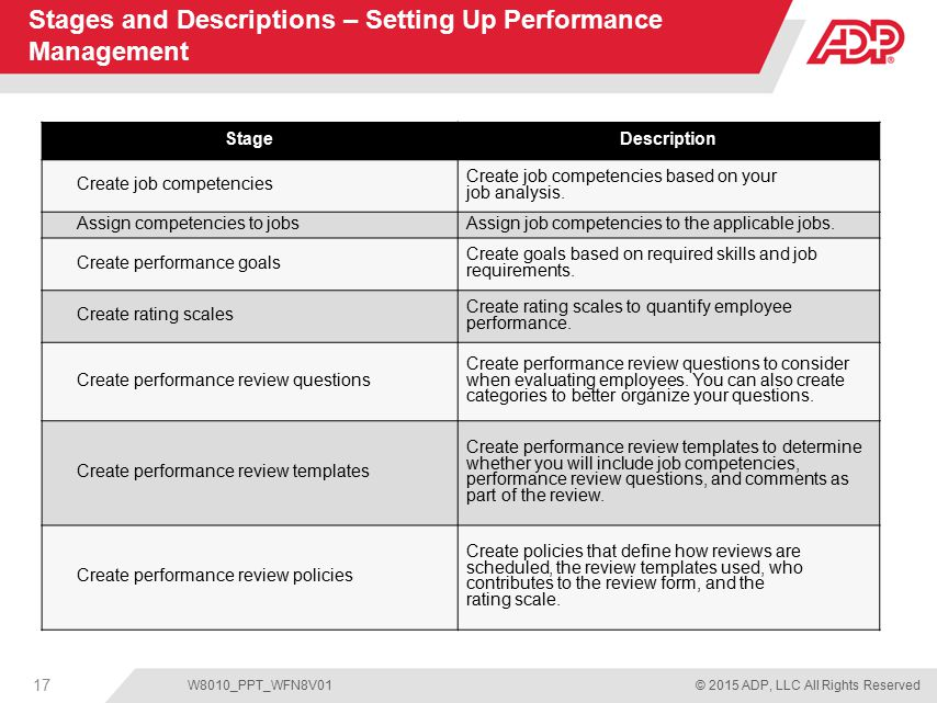 Performance Management for ADP Workforce Now - ppt download