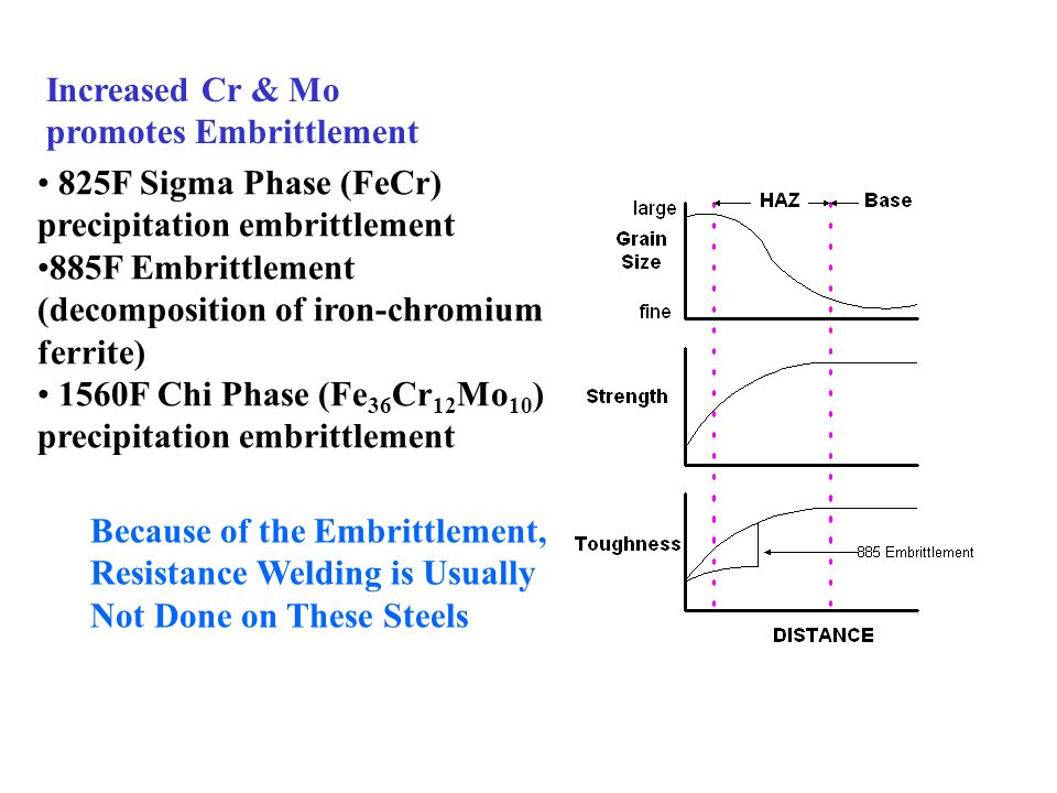 Ttt Diagram Low Carbon Steel
