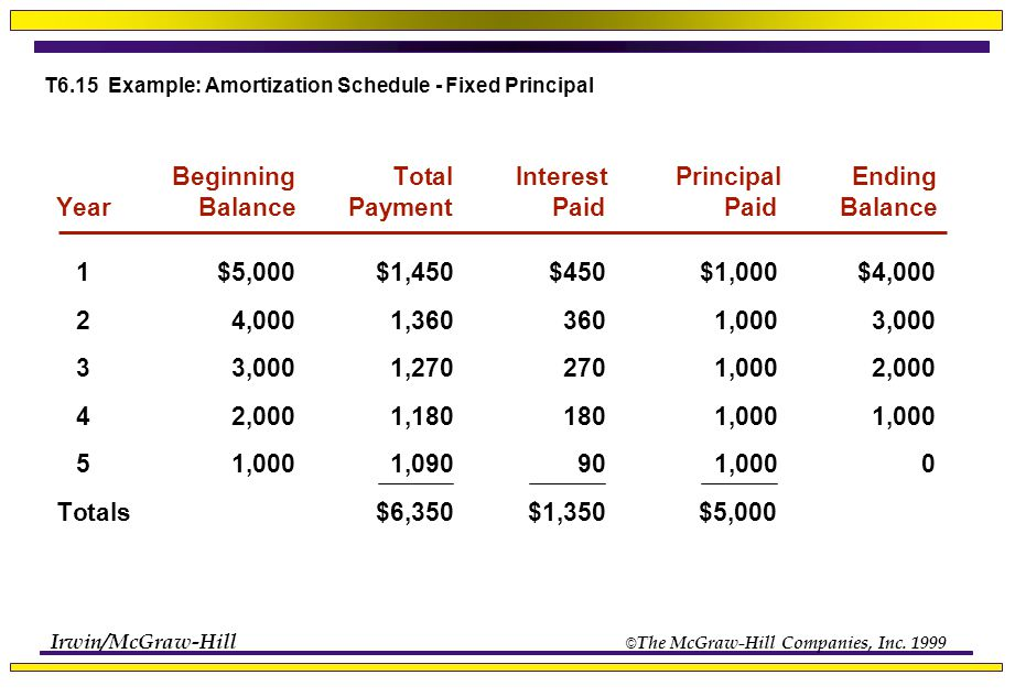 amortization schedule with set payment - Josemulinohouse