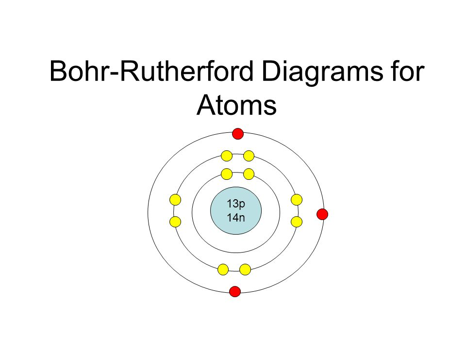 bohr rutherford diagrams lithium