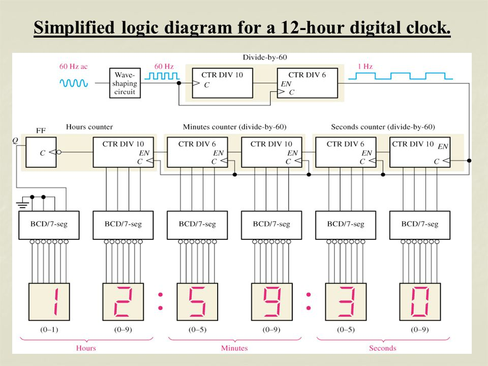 Logic Diagram 7490 Wiring Diagram