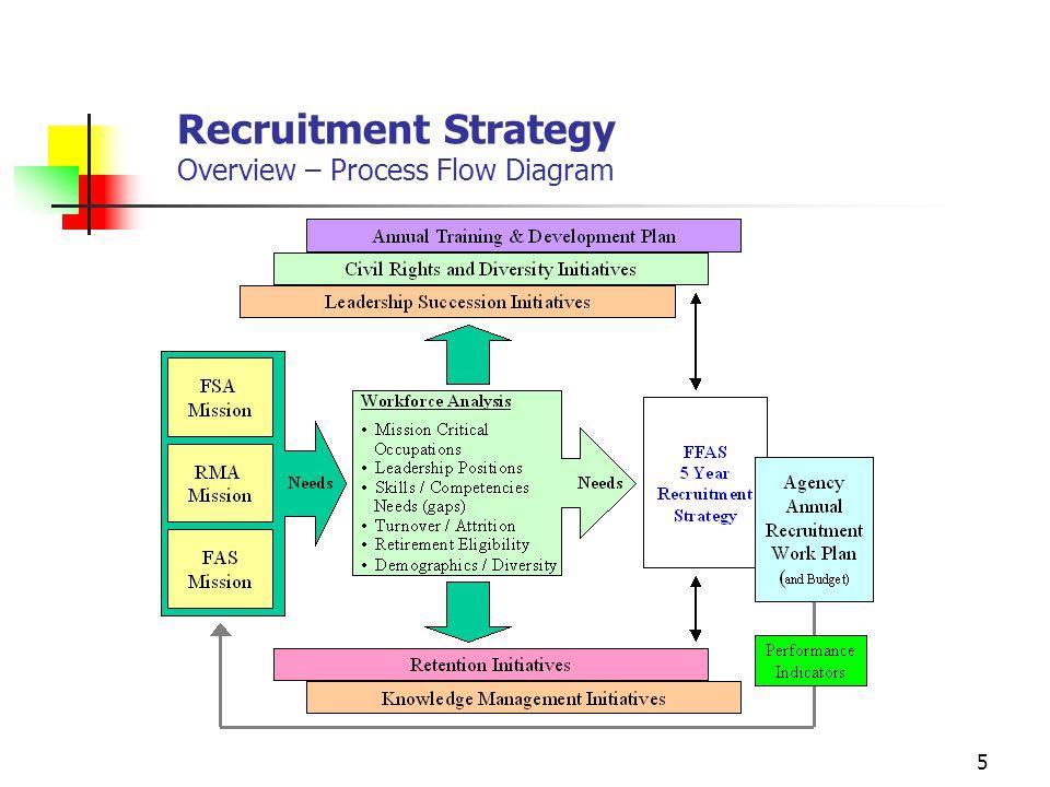 Recruitment Strategy Recruitment Process Recruitment Process Sample