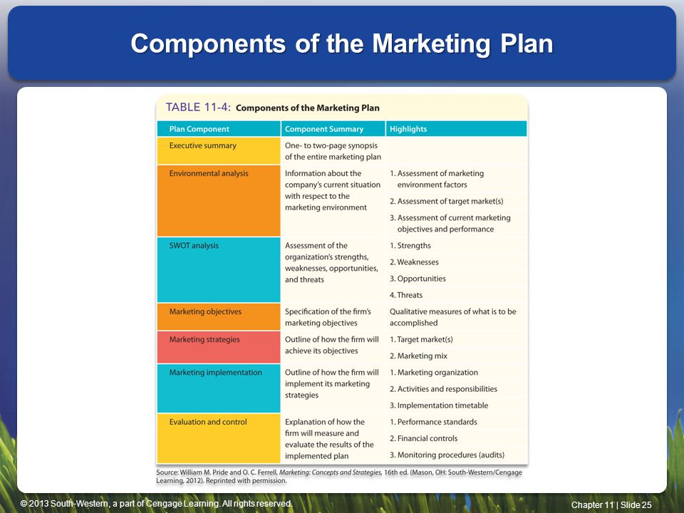 Components Marketing Plan Creating The Marketing Plan Presentation