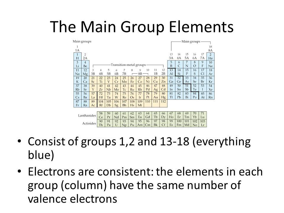 Periodic Table » Group 1 Periodic Table - Periodic Table of Elements - new periodic table of elements group 1a