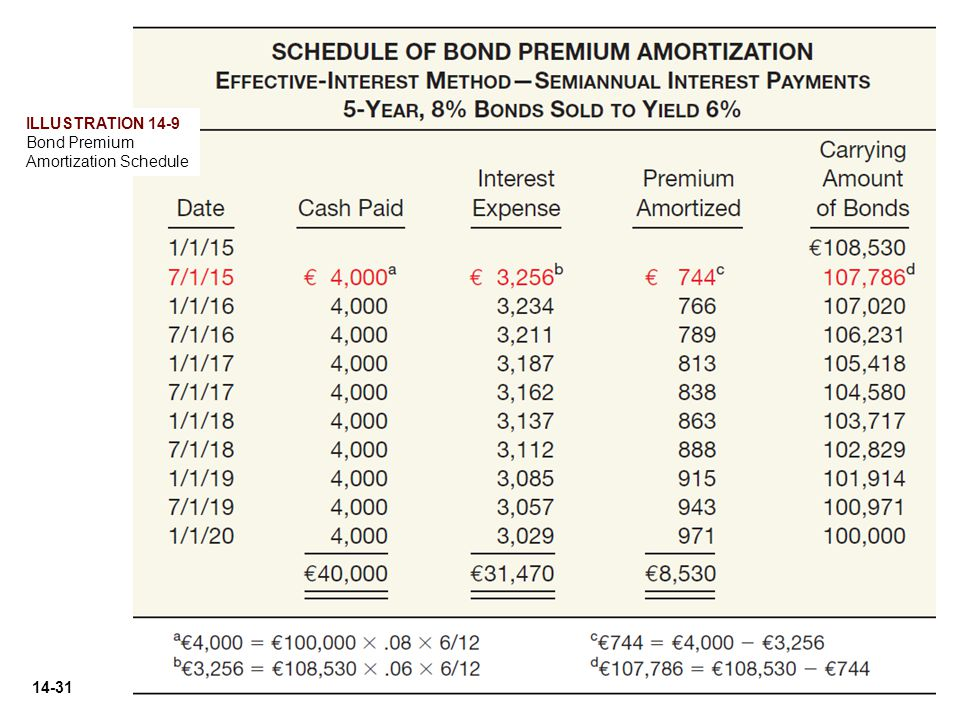 Bond Premium Amortization financial and managerial accounting wild