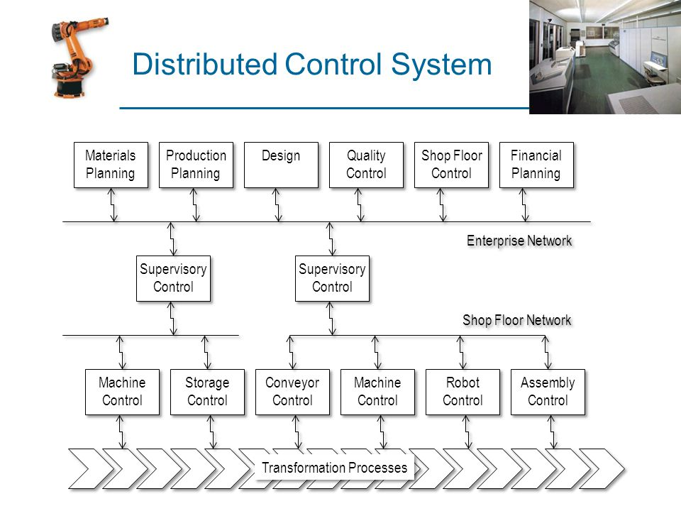 Unit 3b Industrial Control Systems - ppt download - shopfloor control