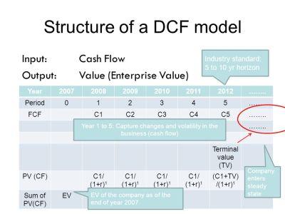 DCF MODEL. - ppt video online download