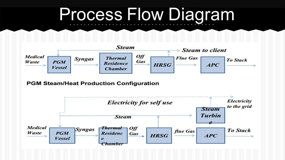 process flow diagram generator