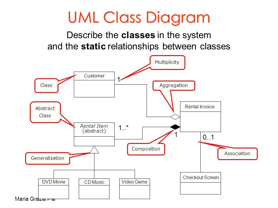 DOC ➤ Diagram Music Store Mvc Uml Diagram Ebook Schematic